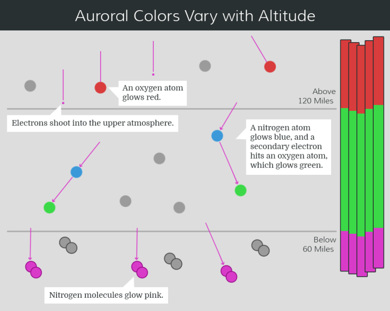 what-gives-aurora-colors-1.53485d8656b4.png